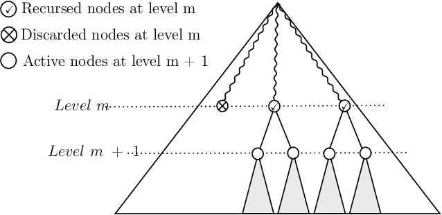 Figure 3 for Private Protocols for U-Statistics in the Local Model and Beyond