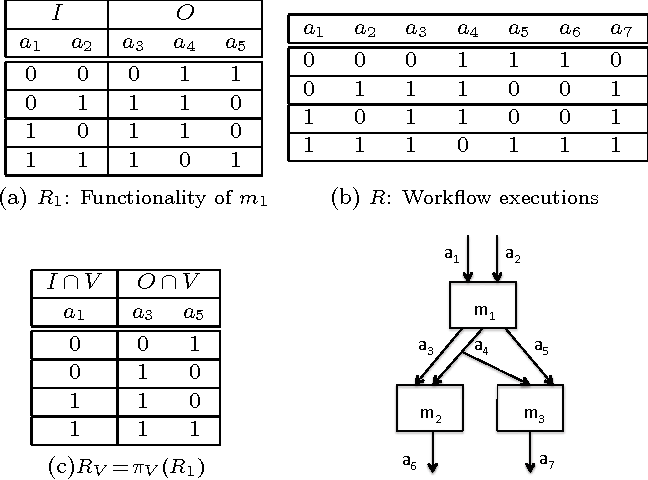 Figure 1: Module and workflow executions as relations