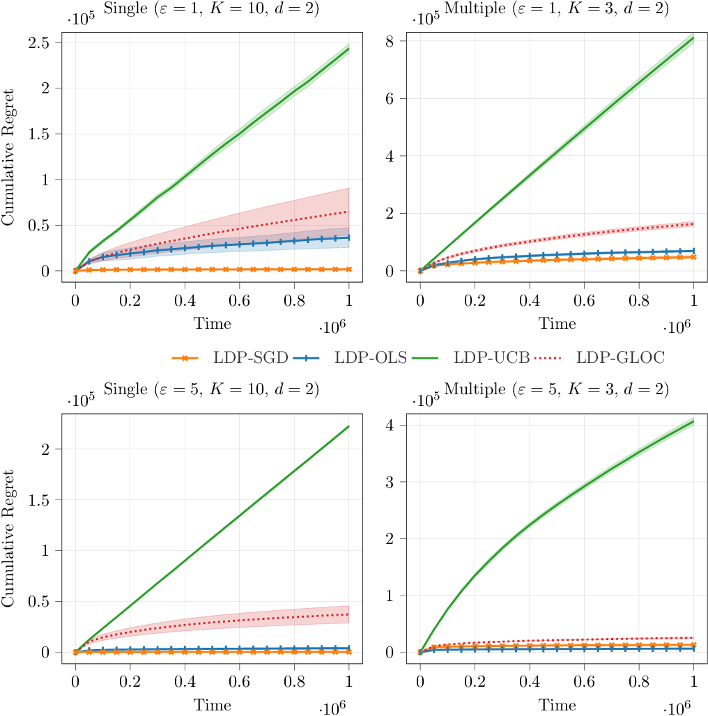 Figure 3 for Generalized Linear Bandits with Local Differential Privacy