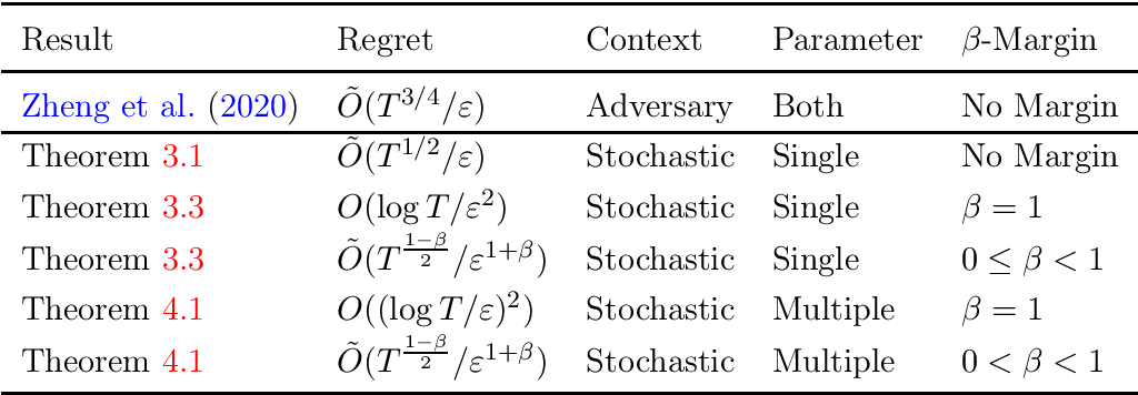 Figure 1 for Generalized Linear Bandits with Local Differential Privacy