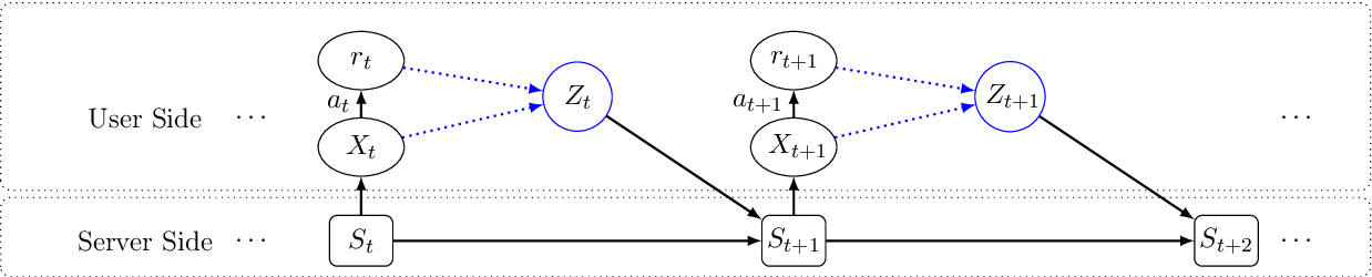 Figure 2 for Generalized Linear Bandits with Local Differential Privacy