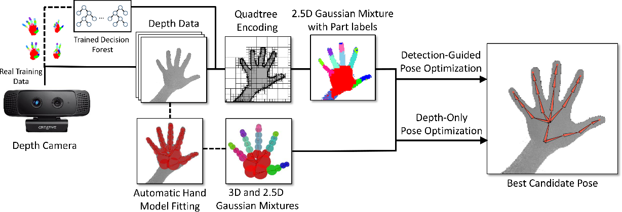 Figure 1 for Fast and Robust Hand Tracking Using Detection-Guided Optimization