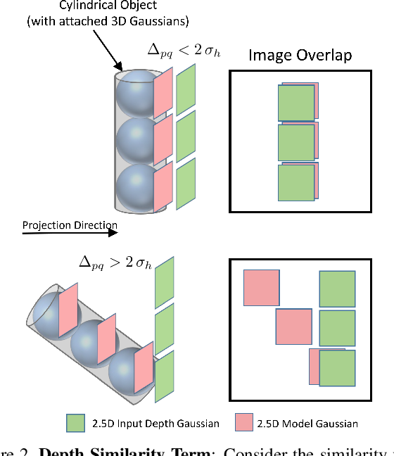 Figure 3 for Fast and Robust Hand Tracking Using Detection-Guided Optimization