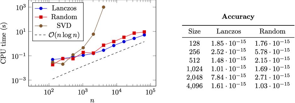 Figure 1 from Quasi-Toeplitz matrix arithmetic: a MATLAB