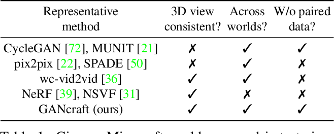 Figure 1 for GANcraft: Unsupervised 3D Neural Rendering of Minecraft Worlds