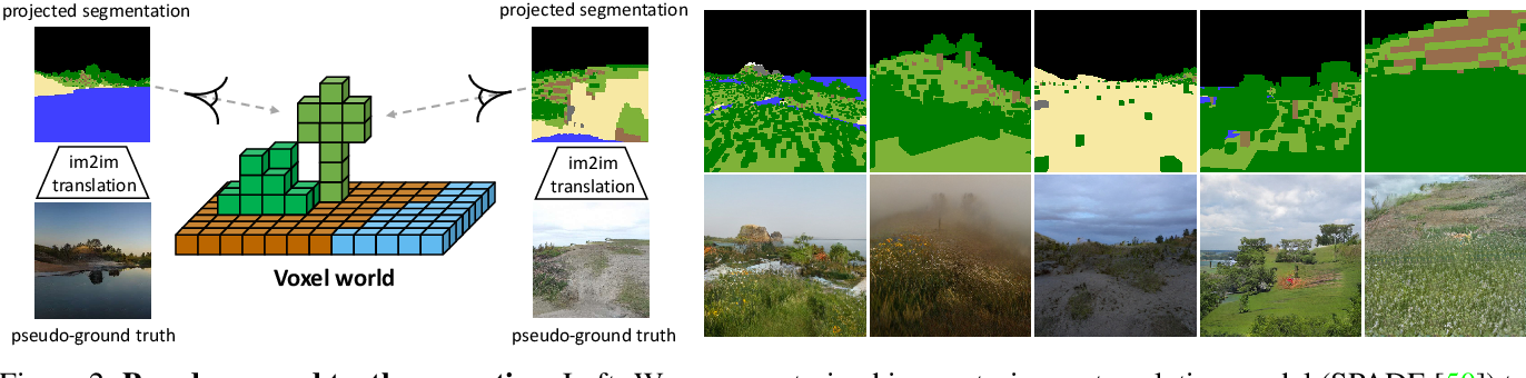 Figure 2 for GANcraft: Unsupervised 3D Neural Rendering of Minecraft Worlds
