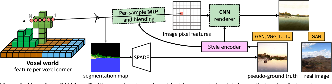 Figure 4 for GANcraft: Unsupervised 3D Neural Rendering of Minecraft Worlds