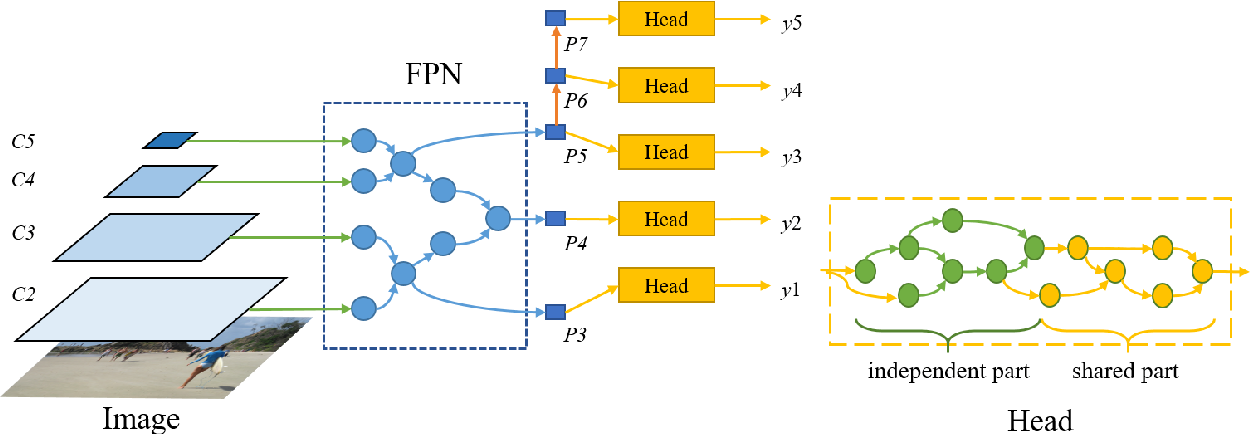 Figure 3 for NAS-FCOS: Fast Neural Architecture Search for Object Detection
