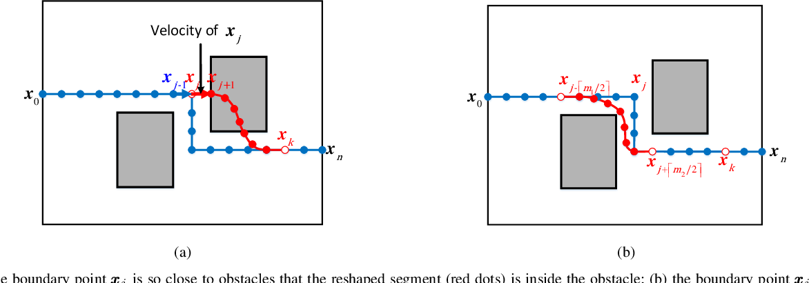Figure 3 for A Roadmap-Path Reshaping Algorithm for Real-Time Motion Planning