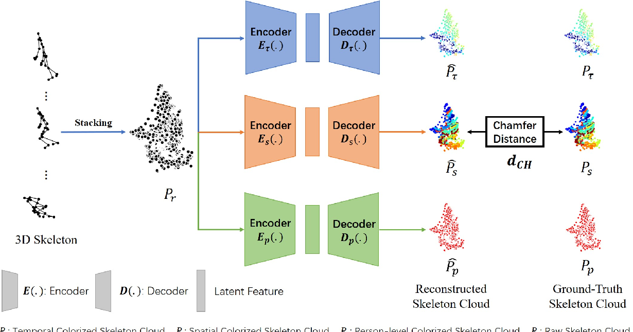 Figure 1 for Skeleton Cloud Colorization for Unsupervised 3D Action Representation Learning