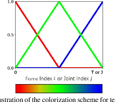 Figure 3 for Skeleton Cloud Colorization for Unsupervised 3D Action Representation Learning