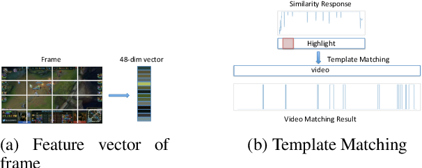 Figure 3 for Video Highlight Prediction Using Audience Chat Reactions