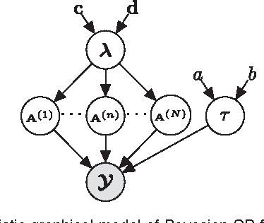 Figure 1 for Bayesian CP Factorization of Incomplete Tensors with Automatic Rank Determination