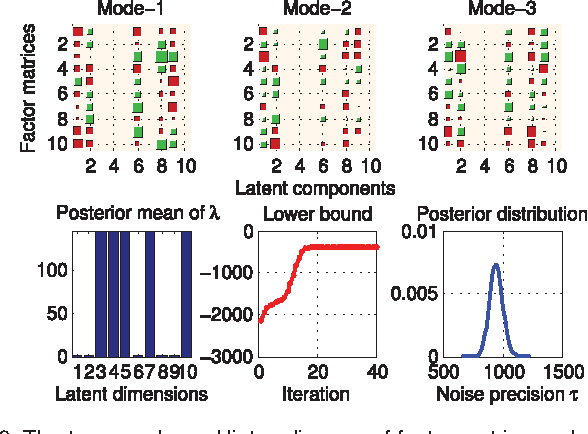 Figure 3 for Bayesian CP Factorization of Incomplete Tensors with Automatic Rank Determination
