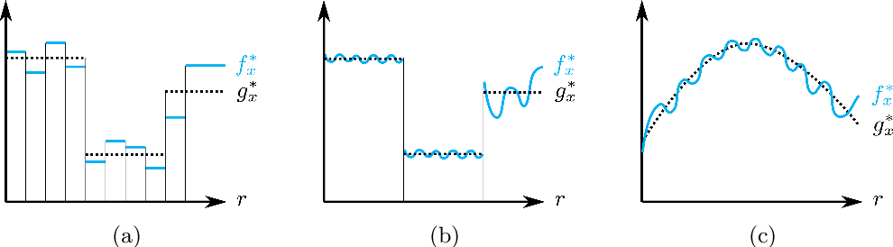 Figure 1 for Refined bounds for algorithm configuration: The knife-edge of dual class approximability
