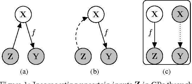 Figure 1 for Semi-described and semi-supervised learning with Gaussian processes