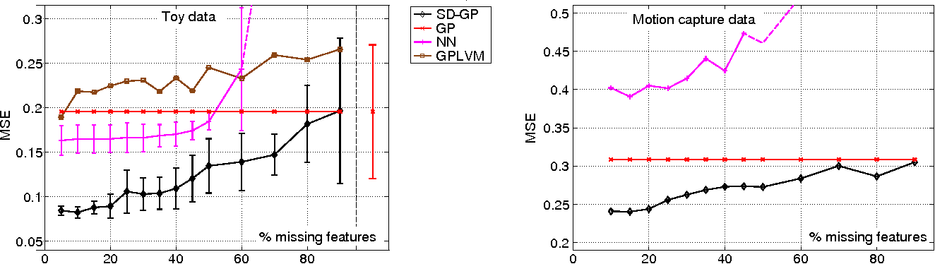 Figure 3 for Semi-described and semi-supervised learning with Gaussian processes
