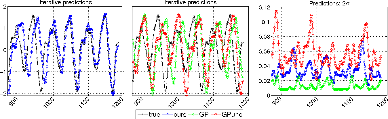 Figure 4 for Semi-described and semi-supervised learning with Gaussian processes