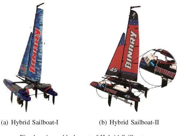 Figure 1 for Energy Optimization of Automatic Hybrid Sailboat