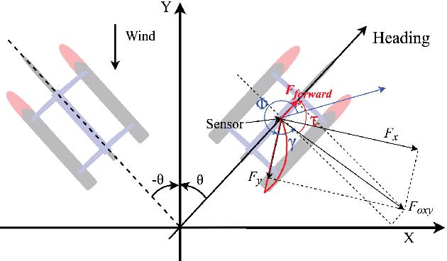 Figure 3 for Energy Optimization of Automatic Hybrid Sailboat