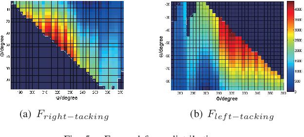 Figure 4 for Energy Optimization of Automatic Hybrid Sailboat