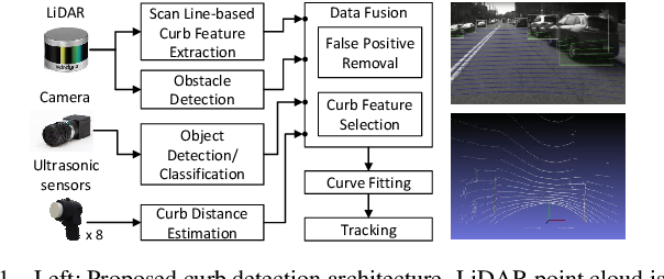 Figure 1 for CurbScan: Curb Detection and Tracking Using Multi-Sensor Fusion