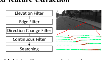 Figure 4 for CurbScan: Curb Detection and Tracking Using Multi-Sensor Fusion