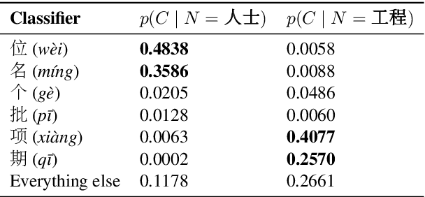 Figure 3 for On the Idiosyncrasies of the Mandarin Chinese Classifier System