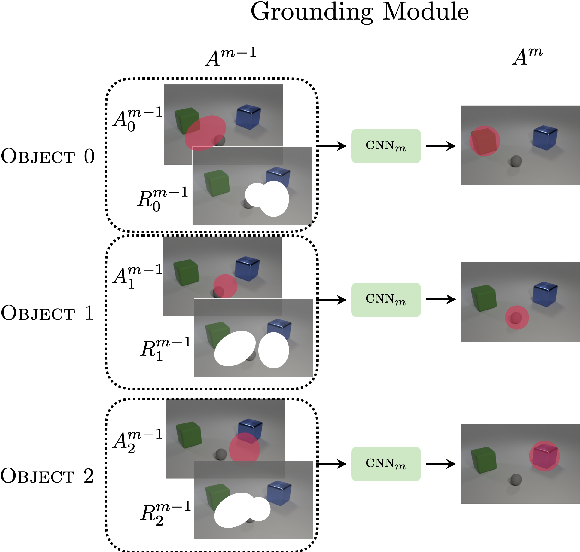 Figure 3 for Jointly Learning Truth-Conditional Denotations and Groundings using Parallel Attention