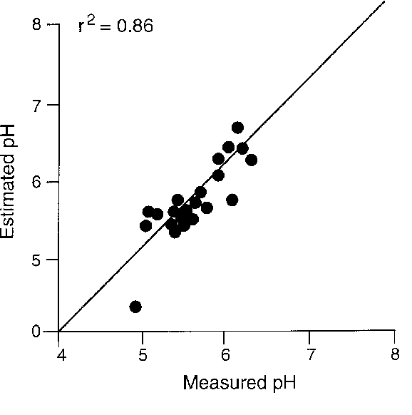 Figure 6. Plot of observed pH vs pH estimated by tolerance weighted averaging