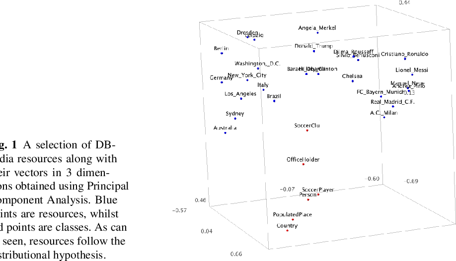 Figure 1 for Expeditious Generation of Knowledge Graph Embeddings