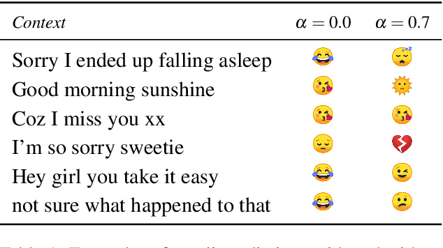 Figure 2 for Federated Learning for Emoji Prediction in a Mobile Keyboard