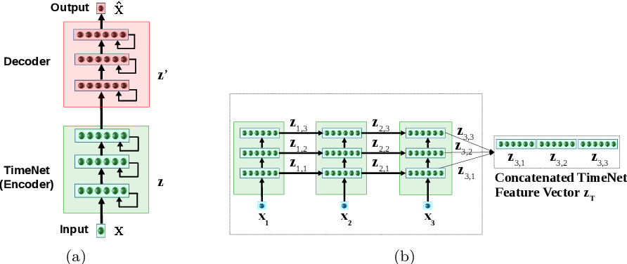 Figure 1 for Transfer Learning for Clinical Time Series Analysis using Deep Neural Networks