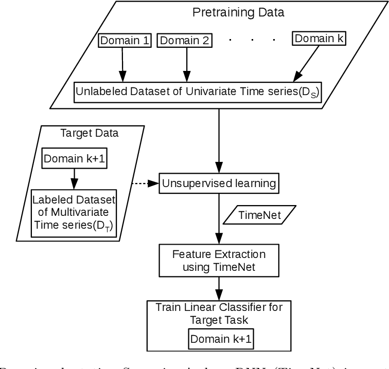 Figure 3 for Transfer Learning for Clinical Time Series Analysis using Deep Neural Networks