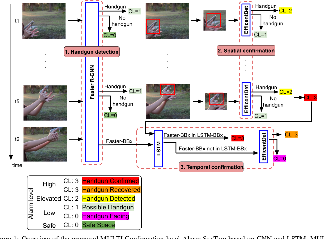 Figure 1 for MULTICAST: MULTI Confirmation-level Alarm SysTem based on CNN and LSTM to mitigate false alarms for handgun detection in video-surveillance