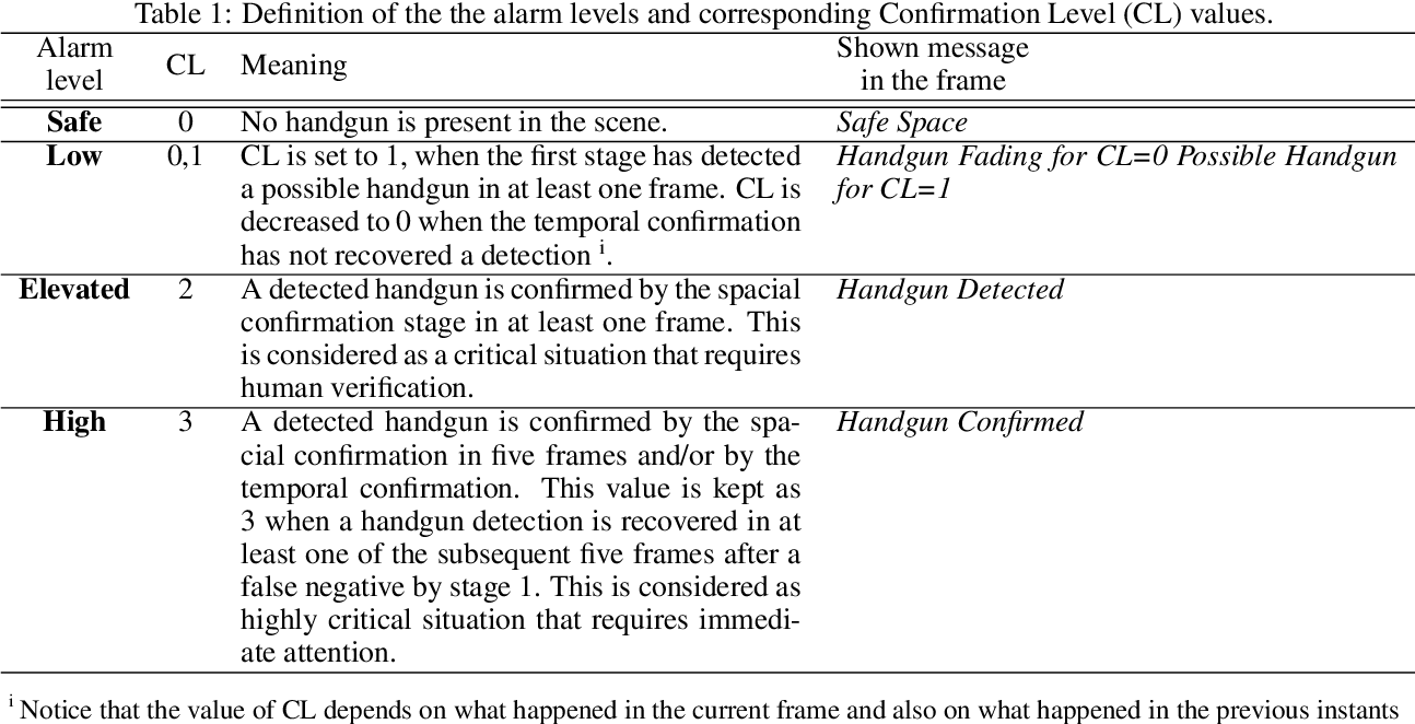 Figure 2 for MULTICAST: MULTI Confirmation-level Alarm SysTem based on CNN and LSTM to mitigate false alarms for handgun detection in video-surveillance