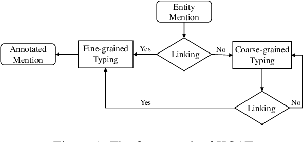 Figure 2 for KCAT: A Knowledge-Constraint Typing Annotation Tool