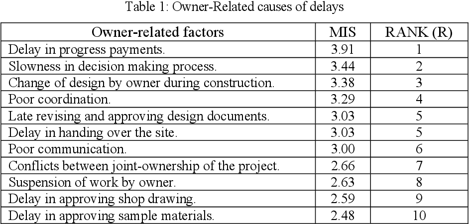 PDF] Construction professionals' perception on the causes