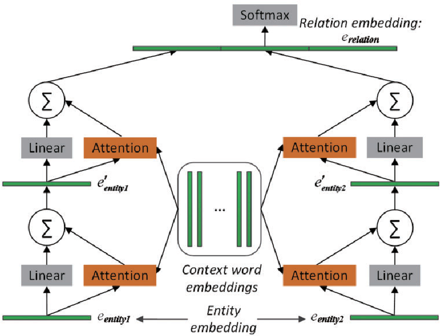 Figure 2 for Leveraging Prior Knowledge for Protein-Protein Interaction Extraction with Memory Network