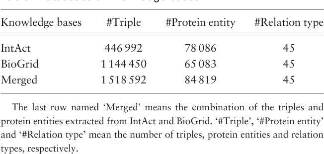 Figure 3 for Leveraging Prior Knowledge for Protein-Protein Interaction Extraction with Memory Network