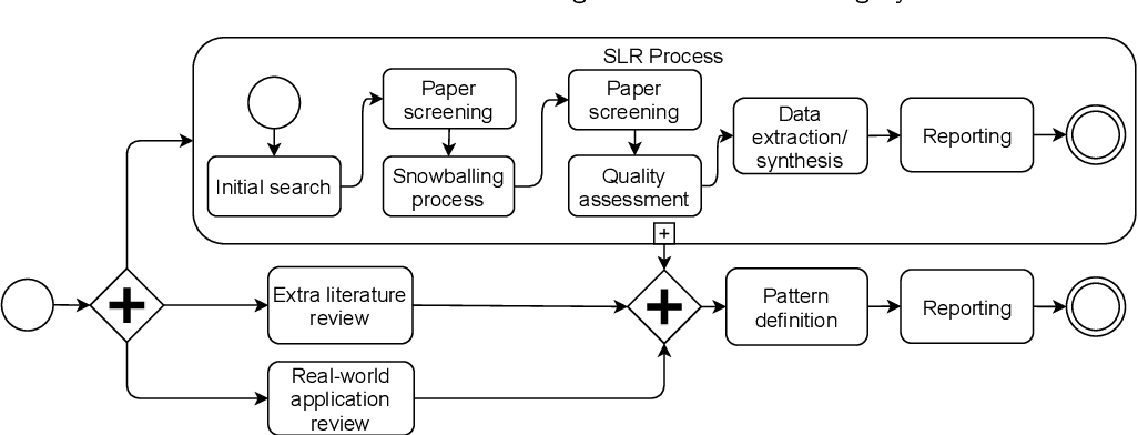 Figure 2 for Architectural Patterns for the Design of Federated Learning Systems