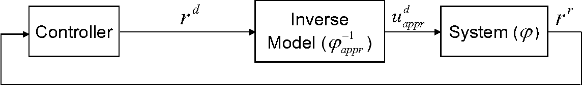 Fig. 1. The block scheme of the classical feedback control.