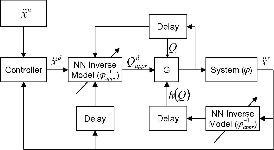Fig. 2. The block scheme of the proposed method: the on-line trained NNs and RFPT are used mutually.