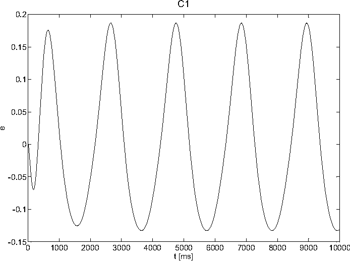 Fig. 3. Tracking error achieved in case C1. Though the error oscillates around zero, it remains relatively high.
