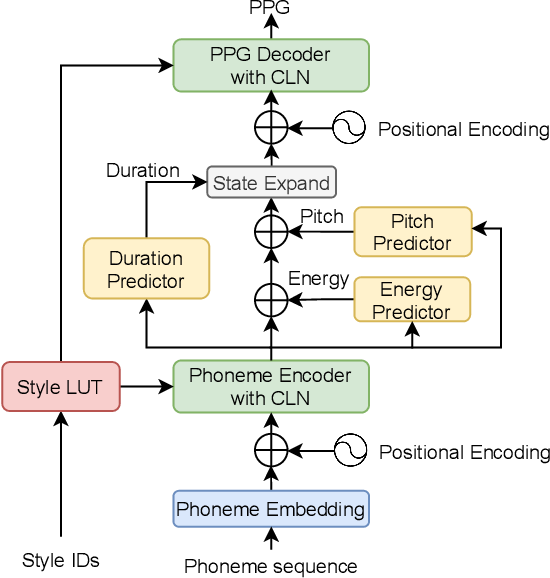 Figure 3 for Referee: Towards reference-free cross-speaker style transfer with low-quality data for expressive speech synthesis