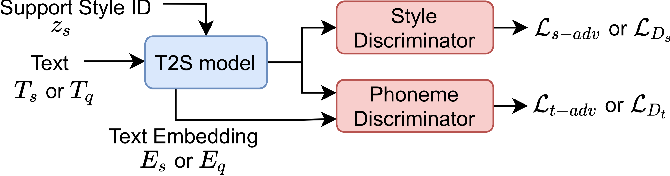 Figure 4 for Referee: Towards reference-free cross-speaker style transfer with low-quality data for expressive speech synthesis