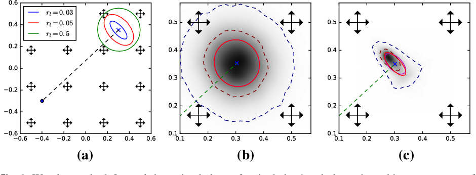 Figure 2 for A Geometric Framework for Stochastic Shape Analysis