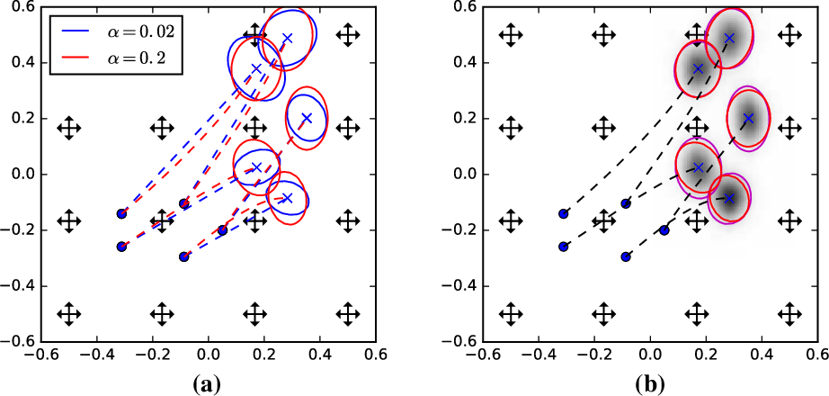 Figure 3 for A Geometric Framework for Stochastic Shape Analysis