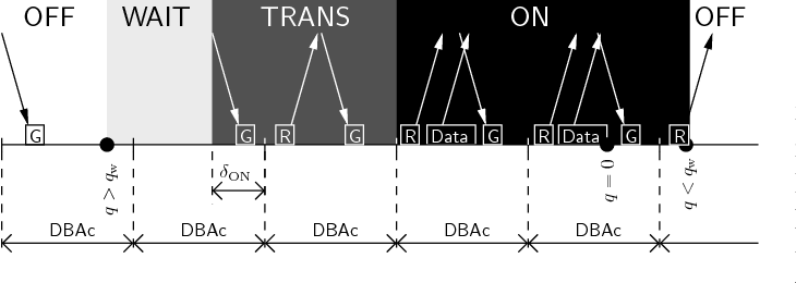 Fig. 2. Time line of OFF to ON transition and back.