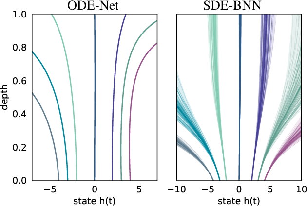 Figure 1 for Infinitely Deep Bayesian Neural Networks with Stochastic Differential Equations